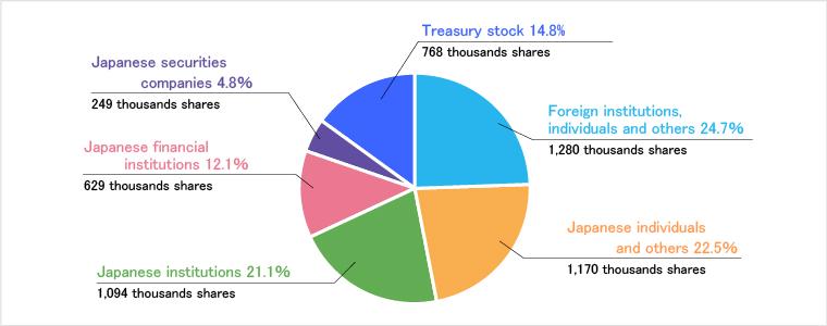 Stock Information | SHIBAURA MECHATRONICS CORPORATION
